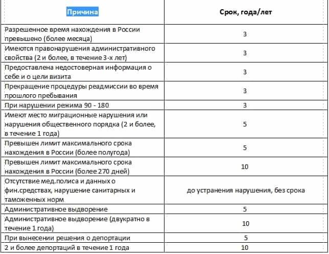 Сроки запрета на въезд в РФ после депортации, выдворения
