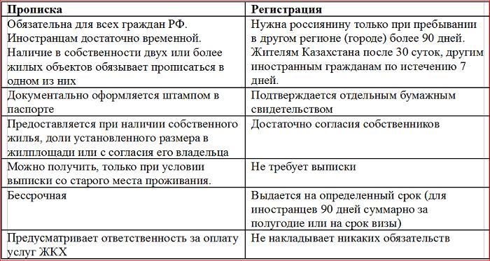Онлайн регистрация в москве для граждан рф бланк для временный регистрации