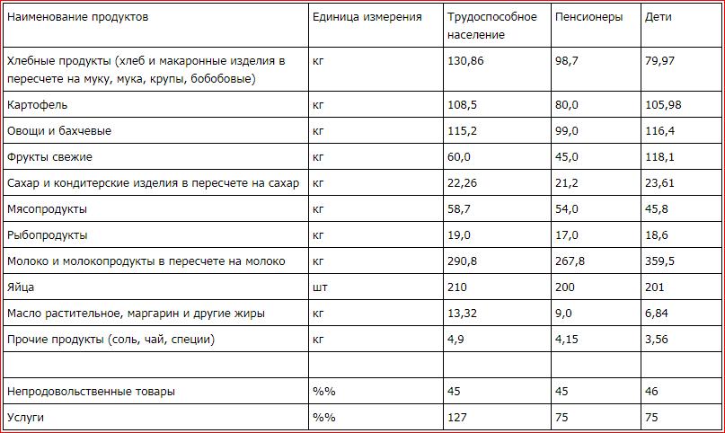 kakoy-prozhitochnyy-minimum-i-mrot-v-moskve-v-2019-godu-produkt