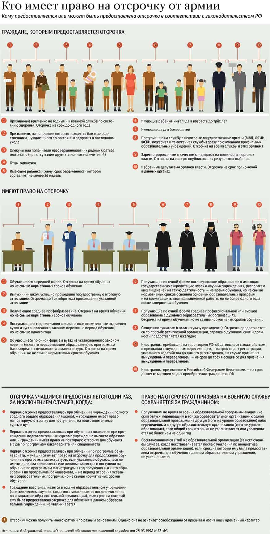 Кто имеет право на отсрочку от призыва граждан России на военную службу