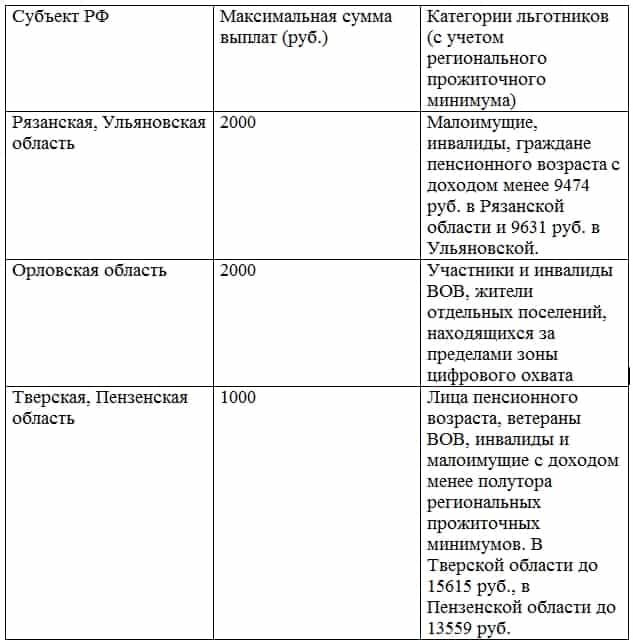 kompensatsiya-za-tsifrovoe-tv