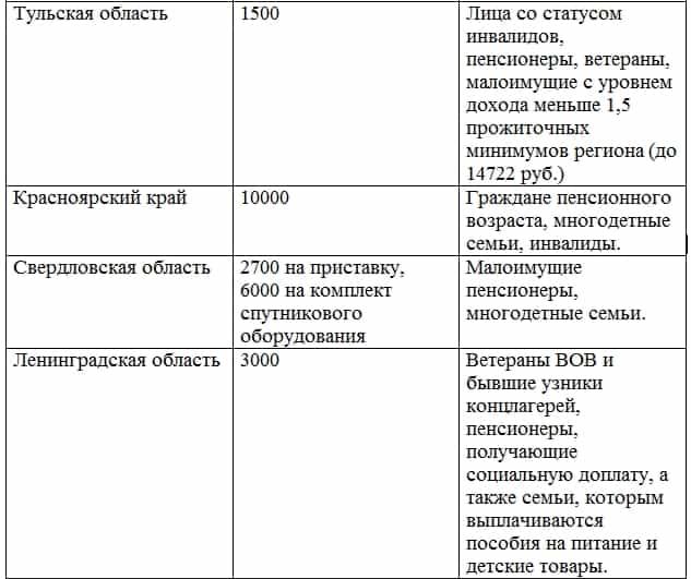 kompensatsiya-za-tsifrovoe-tv1