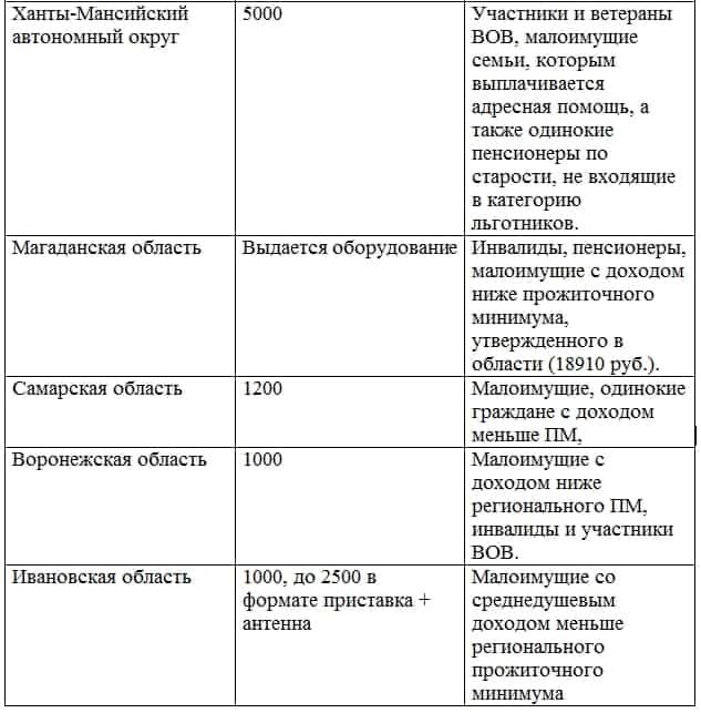 kompensatsiya-za-tsifrovoe-tv2
